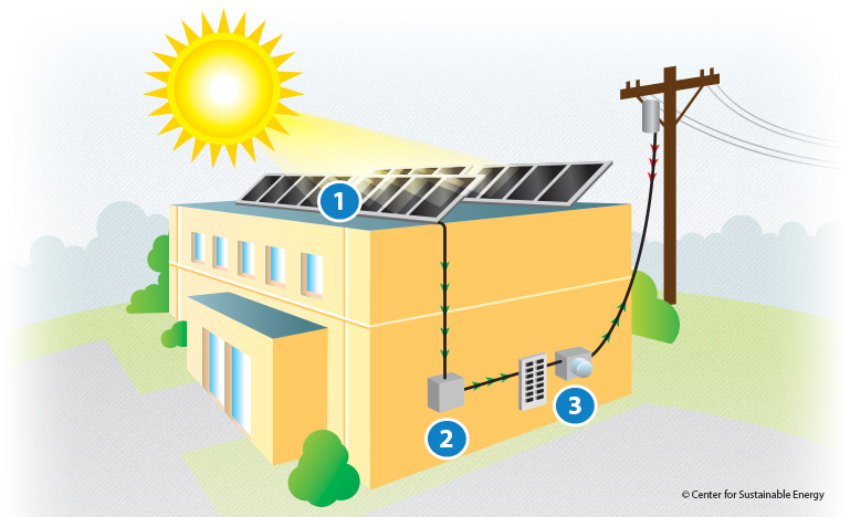 A Step By Step Guide To How Solar Panels Work